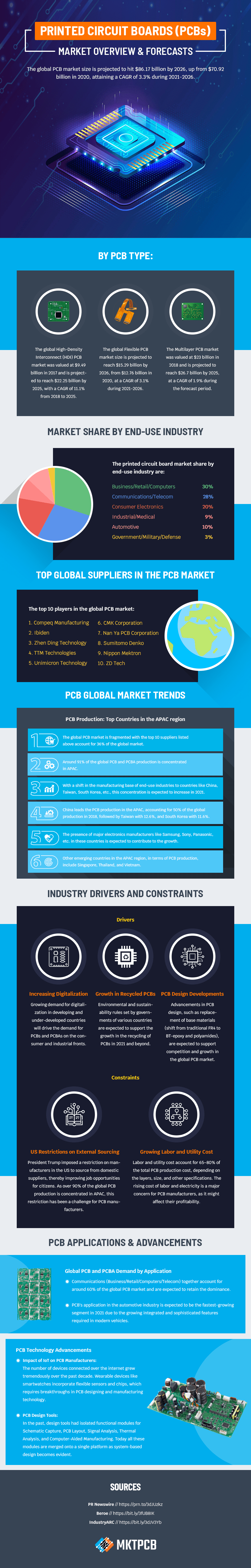 pcb industry statistics trends infographic image